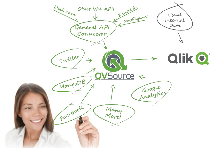 How QVSource works brain dump