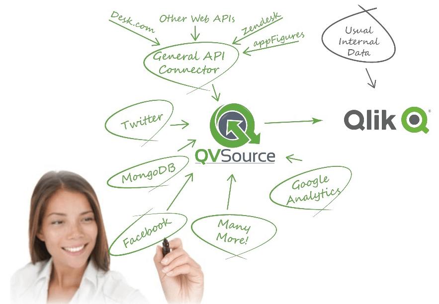 How QVSource works brain dump